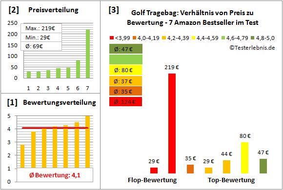 Golf-Tragebag Test Bewertung
