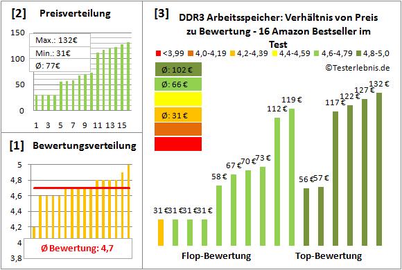 ddr3-arbeitsspeicher-test-bewertung Test Bewertung