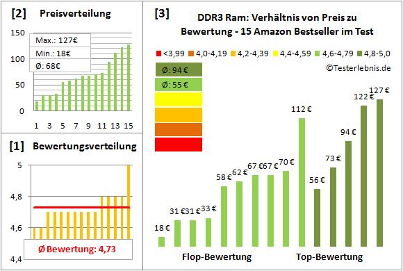 ddr3-ram-test-bewertung Test Bewertung
