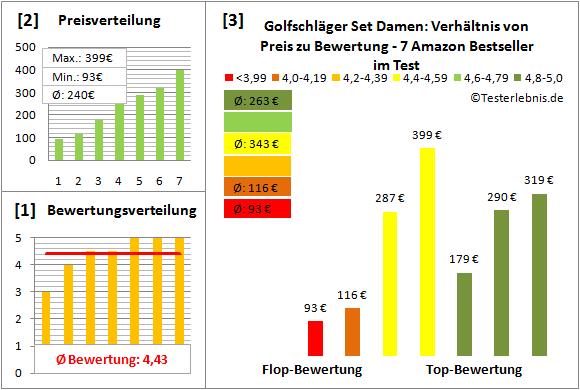 Golfschlaeger-Set-Damen Test Bewertung