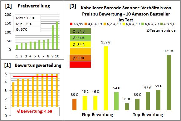kabelloser-barcode-scanner-test-bewertung Test Bewertung