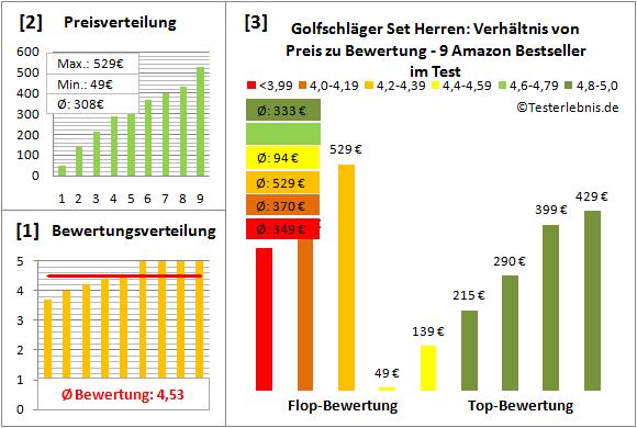 Golfschlaeger-Set-Herren Test Bewertung