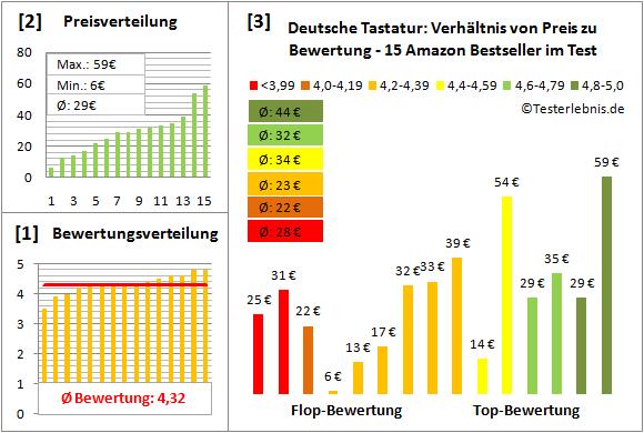 deutsche-tastatur-test-bewertung Test Bewertung