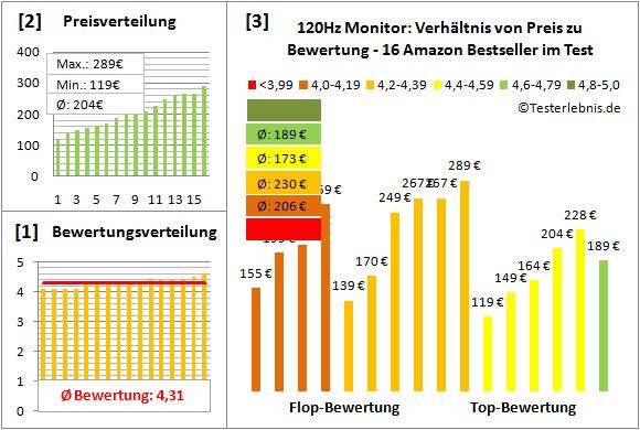 120hz-monitor-test-bewertung Test Bewertung