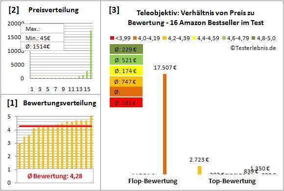 teleobjektiv Test Bewertung
