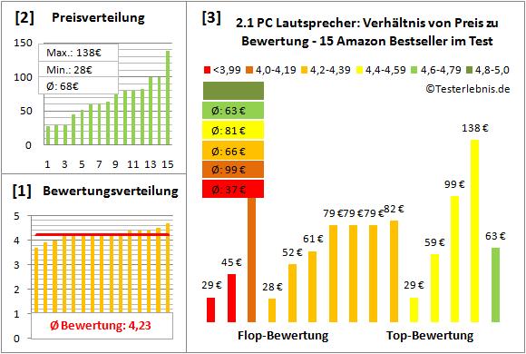 2.1-pc-lautsprecher-test-bewertung Test Bewertung
