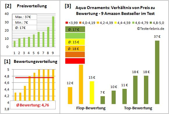 Aqua-Ornaments Test Bewertung