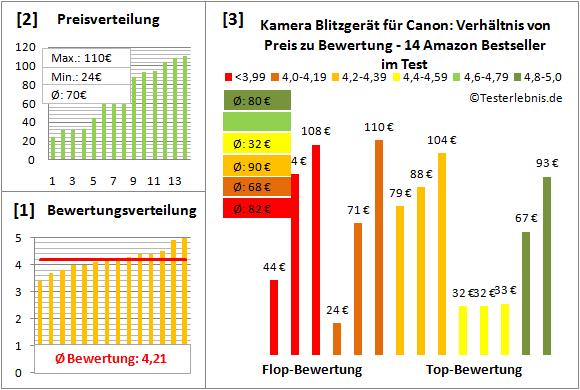 kamera-blitzgeraet-fuer-canon-test-bewertung Test Bewertung