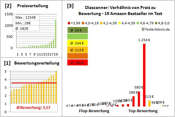 diascanner-test-bewertung Test Bewertung