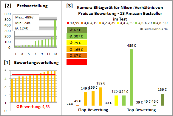 kamera-blitzgeraet-fuer-nikon-test-bewertung Test Bewertung