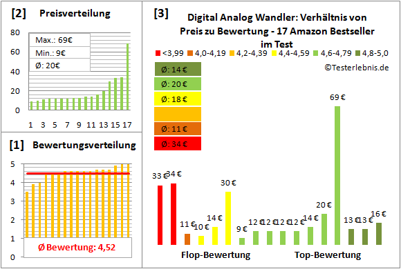 digital-analog-wandler-test-bewertung Test Bewertung