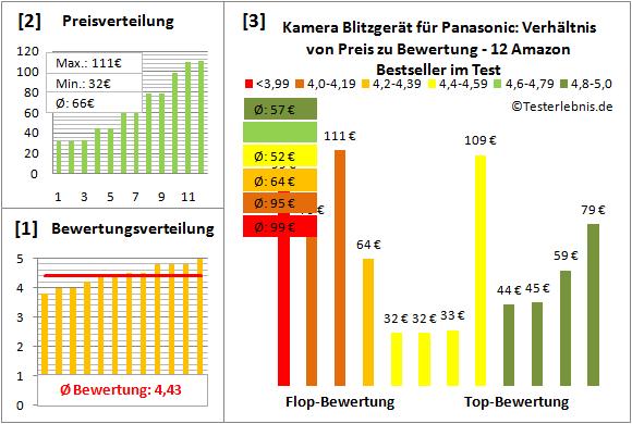 kamera-blitzgeraet-fuer-panasonic-test-bewertung Test Bewertung
