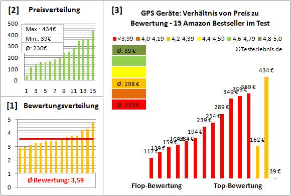 GPS-Geraete Test Bewertung