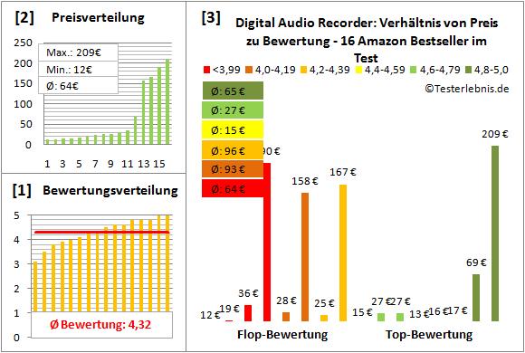 digital-audio-recorder-test-bewertung Test Bewertung