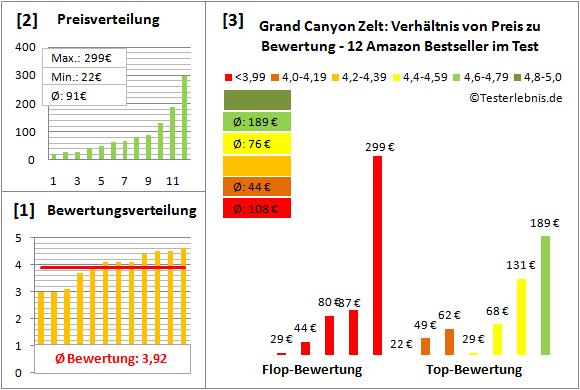 Grand-Canyon-Zelt Test Bewertung