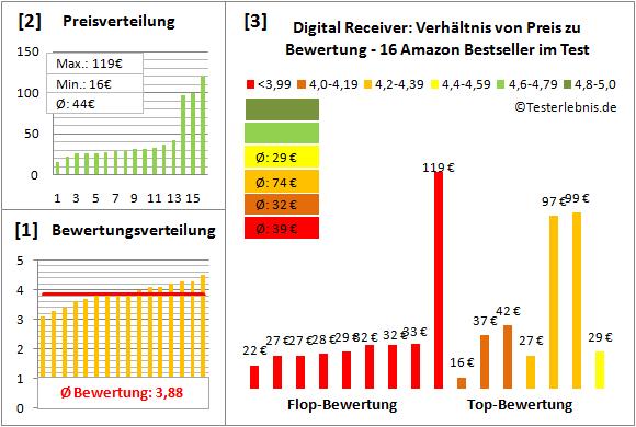 digital-receiver-test-bewertung Test Bewertung