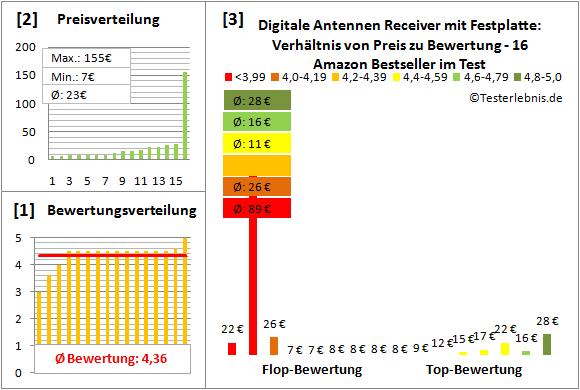 digitale-antennen-receiver-mit-festplatte-test-bewertung Test Bewertung