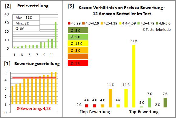 kazoo-test-bewertung Test Bewertung