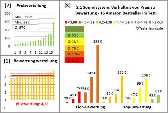 2.1-soundsystem-test-bewertung Test Bewertung