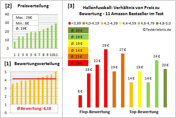 Hallenfussball Test Bewertung