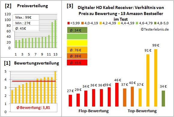 digitaler-hd-kabel-receiver-test-bewertung Test Bewertung