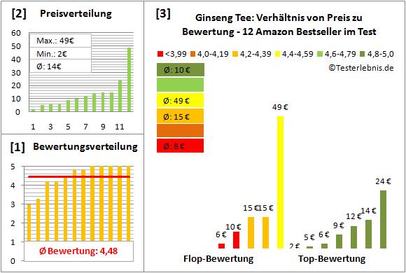 ginseng-tee Test Bewertung