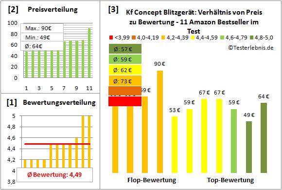 kf-concept-blitzgeraet-test-bewertung Test Bewertung