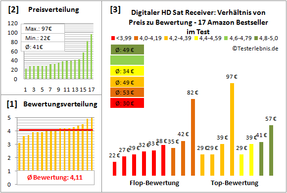 digitaler-hd-sat-receiver-test-bewertung Test Bewertung