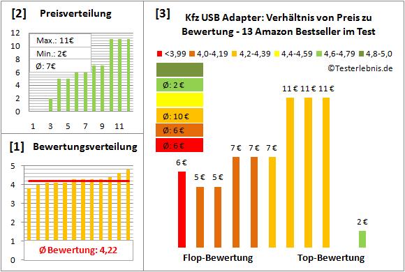 kfz-usb-adapter-test-bewertung Test Bewertung