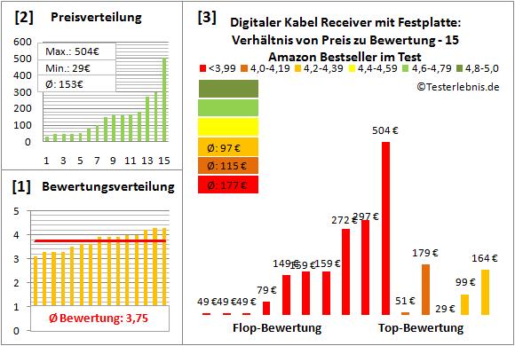 digitaler-kabel-receiver-mit-festplatte-test-bewertung Test Bewertung