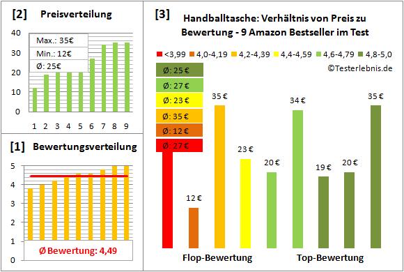 Handballtasche Test Bewertung