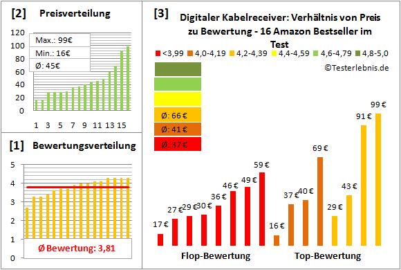 digitaler-kabelreceiver-test-bewertung Test Bewertung