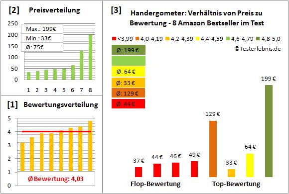 Handergometer Test Bewertung