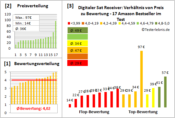 digitaler-sat-receiver-test-bewertung Test Bewertung