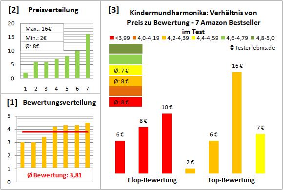 kindermundharmonika-test-bewertung Test Bewertung