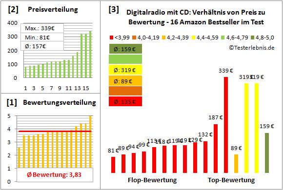 digitalradio-mit-cd-test-bewertung Test Bewertung
