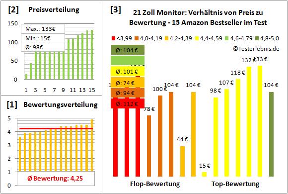 21-zoll-monitor-test-bewertung Test Bewertung