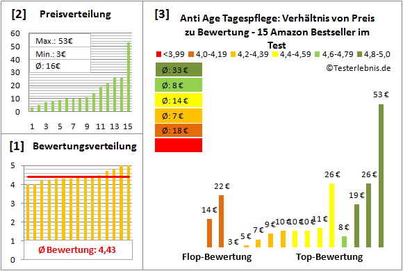 anti-age-tagespflege Test Bewertung