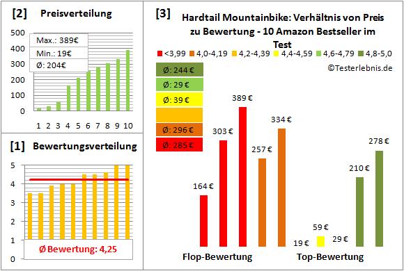 Hardtail-Mountainbike Test Bewertung