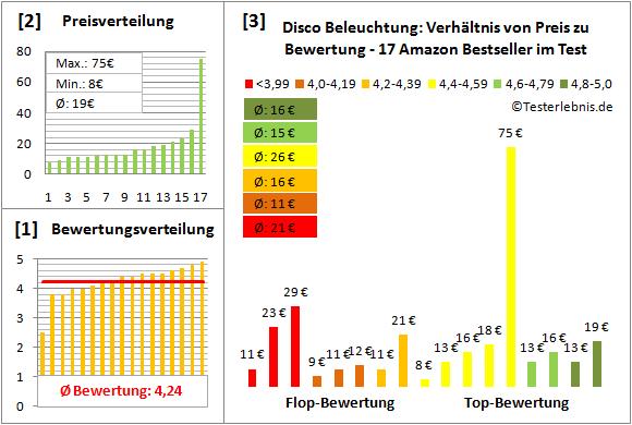 disco-beleuchtung-test-bewertung Test Bewertung