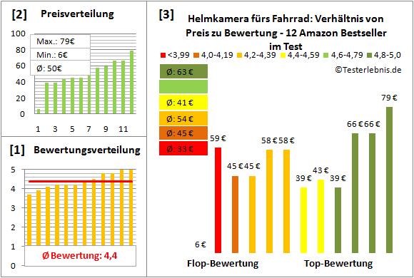 Helmkamera-fuers-Fahrrad Test Bewertung