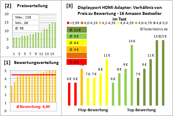 displayport-hdmi-adapter-test-bewertung Test Bewertung