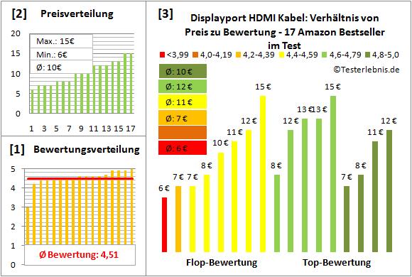 displayport-hdmi-kabel-test-bewertung Test Bewertung