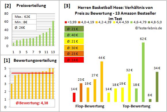 Herren-Basketball-Hose Test Bewertung