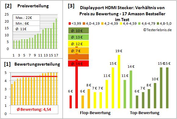 displayport-hdmi-stecker-test-bewertung Test Bewertung