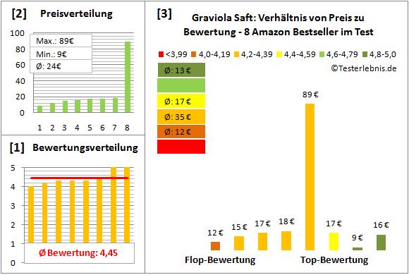 graviola-saft Test Bewertung