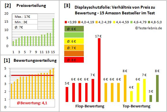 displayschutzfolie-test-bewertung Test Bewertung