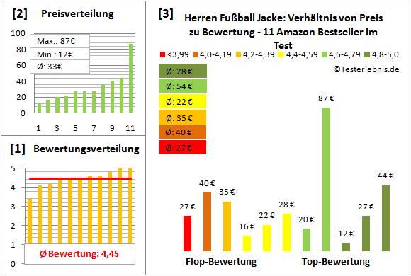 Herren-Fussball-Jacke Test Bewertung