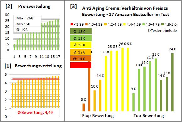anti-aging-creme Test Bewertung