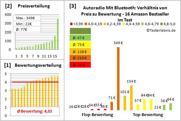 autoradio-mit-bluetooth Test Bewertung